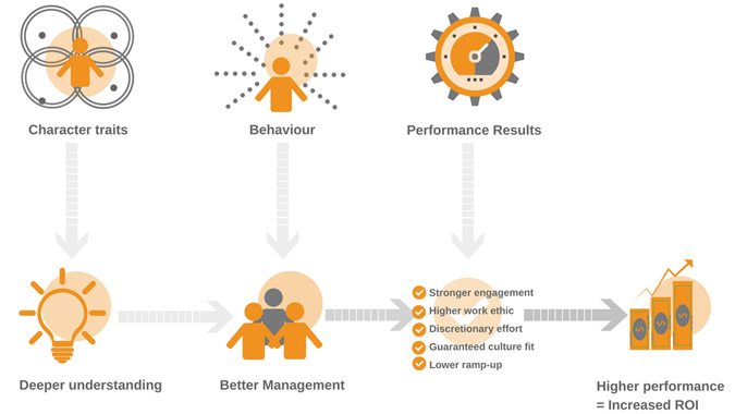 Why evaluate performance